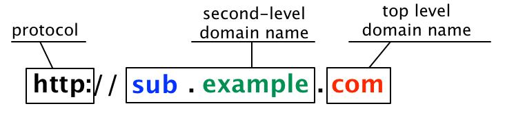 Fed.ng Free Domain Registration