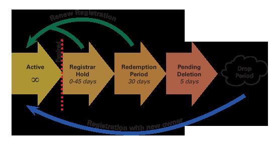 domain chart